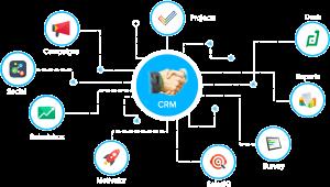 نرم افزار CRM و امنیت اطلاعات